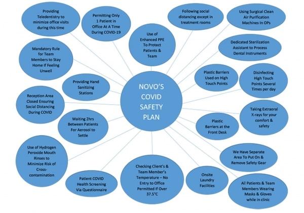 bubble diagram - NOVO's COVID Safety Plan